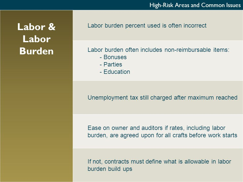 High-Risk Areas and Common Issues Labor & Labor Burden Labor burden percent used is often incorrect Labor burden often includes non-reimbursable items: - Bonuses - Parties - Education Unemployment tax still charged after maximum reached Ease on owner and auditors if rates, including labor burden, are agreed upon for all crafts before work starts If not, contracts must define what is allowable in labor burden build ups