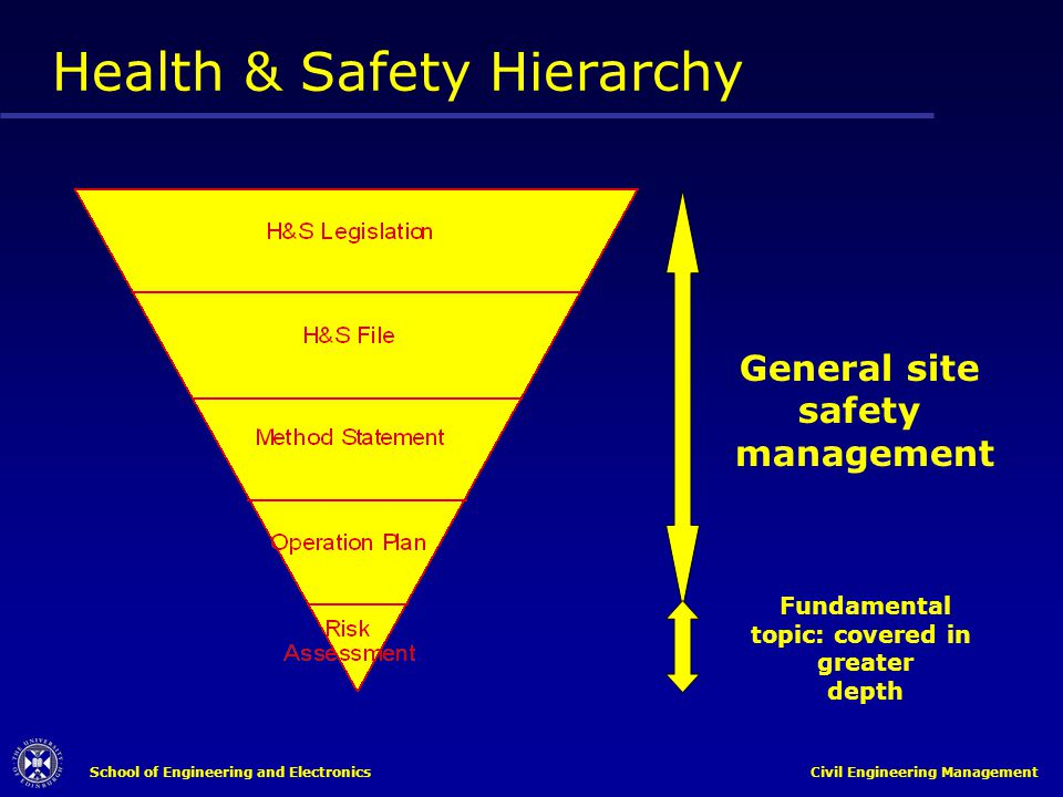 School of Engineering and Electronics Civil Engineering Management Health & Safety Hierarchy General site safety management Fundamental topic: covered
