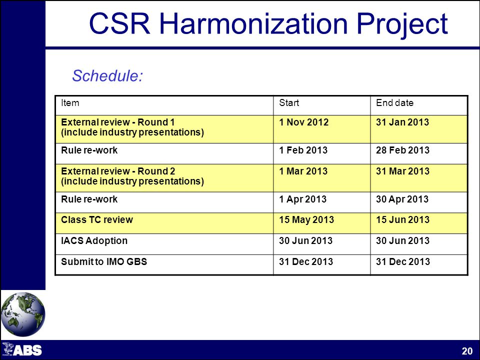 CSR Harmonization Project ItemStartEnd date External review - Round 1 (include industry presentations) 1 Nov 201231 Jan 2013 Rule re-work1 Feb 201328 Feb 2013 External review - Round 2 (include industry presentations) 1 Mar 201331 Mar 2013 Rule re-work1 Apr 201330 Apr 2013 Class TC review15 May 201315 Jun 2013 IACS Adoption30 Jun 2013 Submit to IMO GBS31 Dec 2013 20 Schedule: