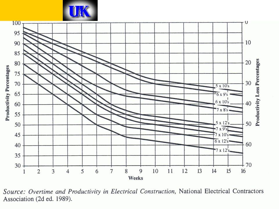 Construction Methodology 12