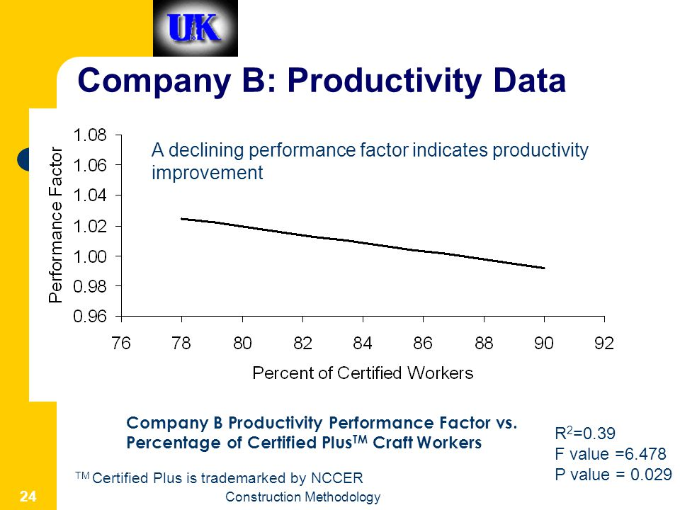 Construction Methodology 24 Company B: Productivity Data Company B Productivity Performance Factor vs. Percentage of Certified Plus TM Craft Workers R