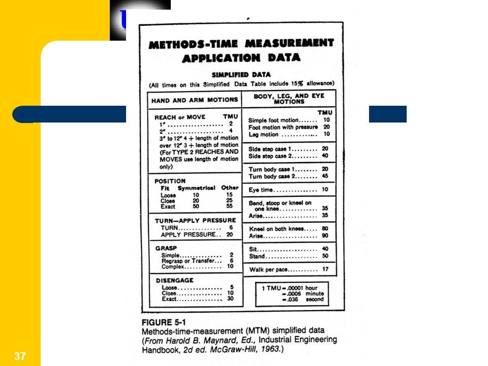 Construction Methodology 37