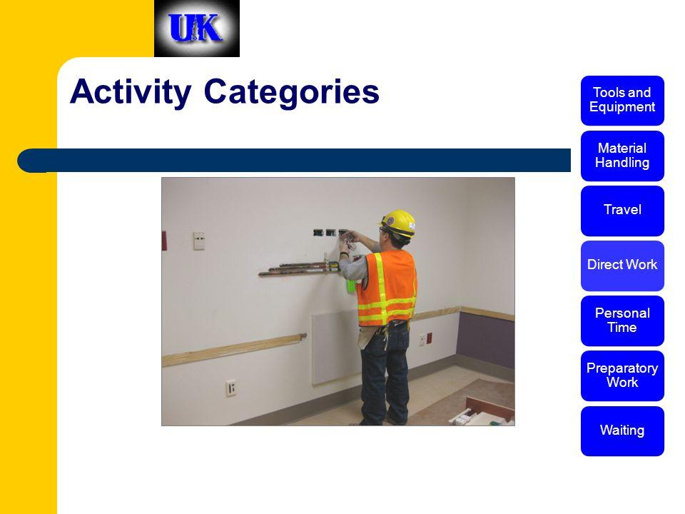 Activity Categories