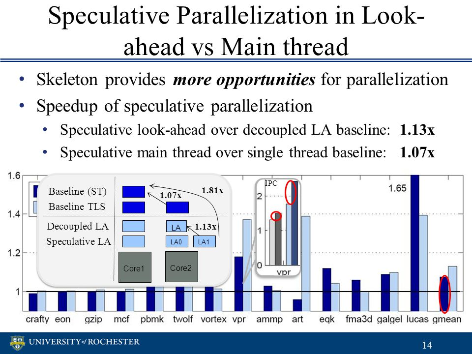 Speculative Parallelization in Look- ahead vs Main thread 14 Skeleton provides more opportunities for parallelization Speedup of speculative paralleli