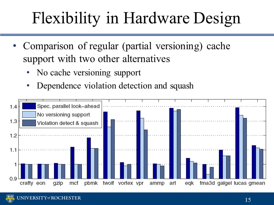 Flexibility in Hardware Design 15 Comparison of regular (partial versioning) cache support with two other alternatives No cache versioning support Dep
