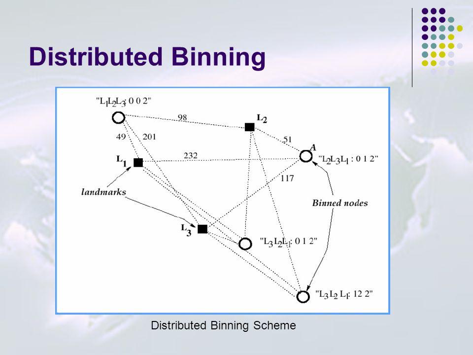Distributed Binning Distributed Binning Scheme