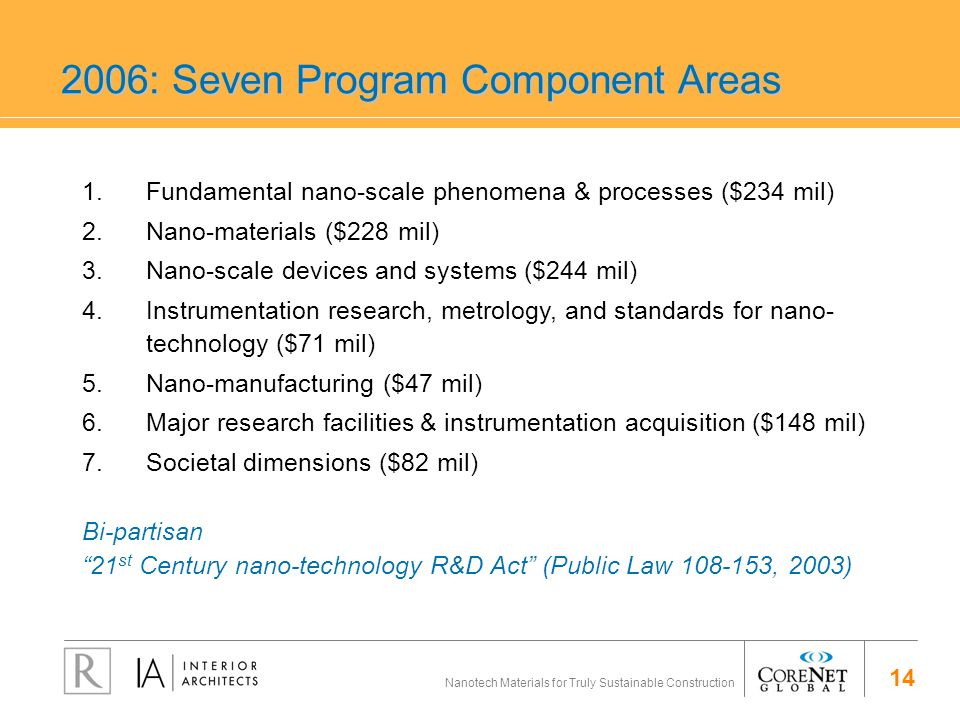 14 Nanotech Materials for Truly Sustainable Construction 2006: Seven Program Component Areas 1.Fundamental nano-scale phenomena & processes ($234 mil) 2.Nano-materials ($228 mil) 3.Nano-scale devices and systems ($244 mil) 4.Instrumentation research, metrology, and standards for nano- technology ($71 mil) 5.Nano-manufacturing ($47 mil) 6.Major research facilities & instrumentation acquisition ($148 mil) 7.Societal dimensions ($82 mil) Bi-partisan 21 st Century nano-technology R&D Act (Public Law 108-153, 2003)