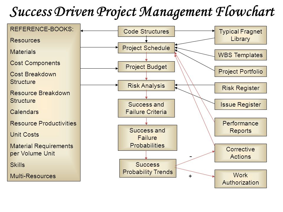 Success Driven Project Management Flowchart REFERENCE-BOOKS: Resources Materials Cost Components Cost Breakdown Structure Resource Breakdown Structure Calendars Resource Productivities Unit Costs Material Requirements per Volume Unit Skills Multi-Resources Code StructuresTypical Fragnet Library Project Schedule Project Budget Risk Register Issue Register Risk Analysis Success and Failure Criteria Success and Failure Probabilities WBS Templates Performance Reports Success Probability Trends Corrective Actions Work Authorization - + Project Portfolio