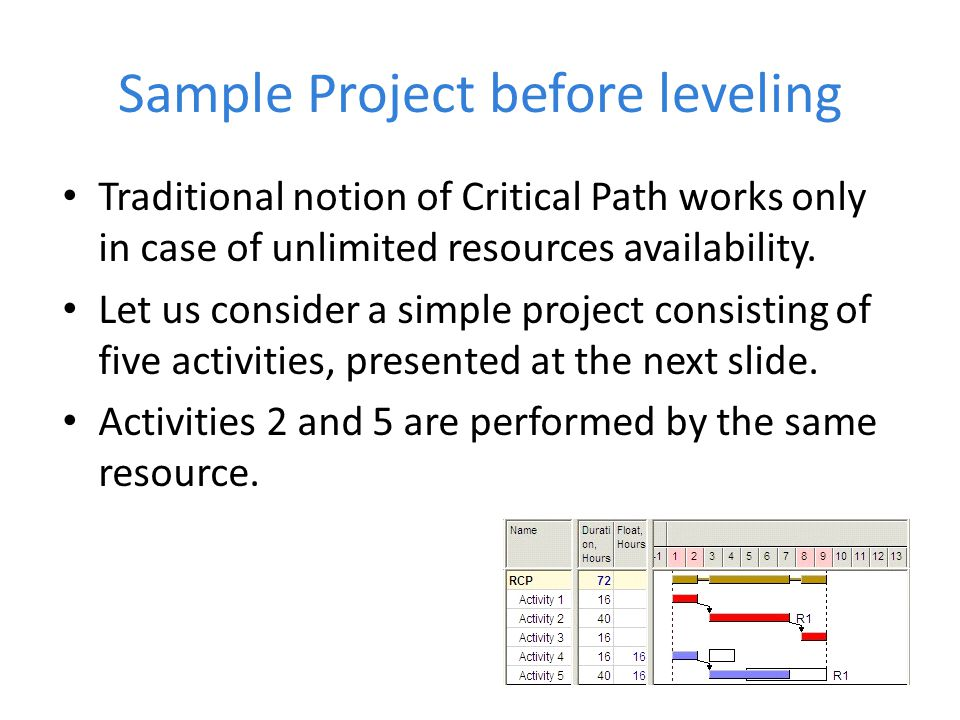 Sample Project before leveling Traditional notion of Critical Path works only in case of unlimited resources availability.