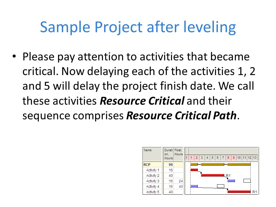 Sample Project after leveling Please pay attention to activities that became critical. Now delaying each of the activities 1, 2 and 5 will delay the p