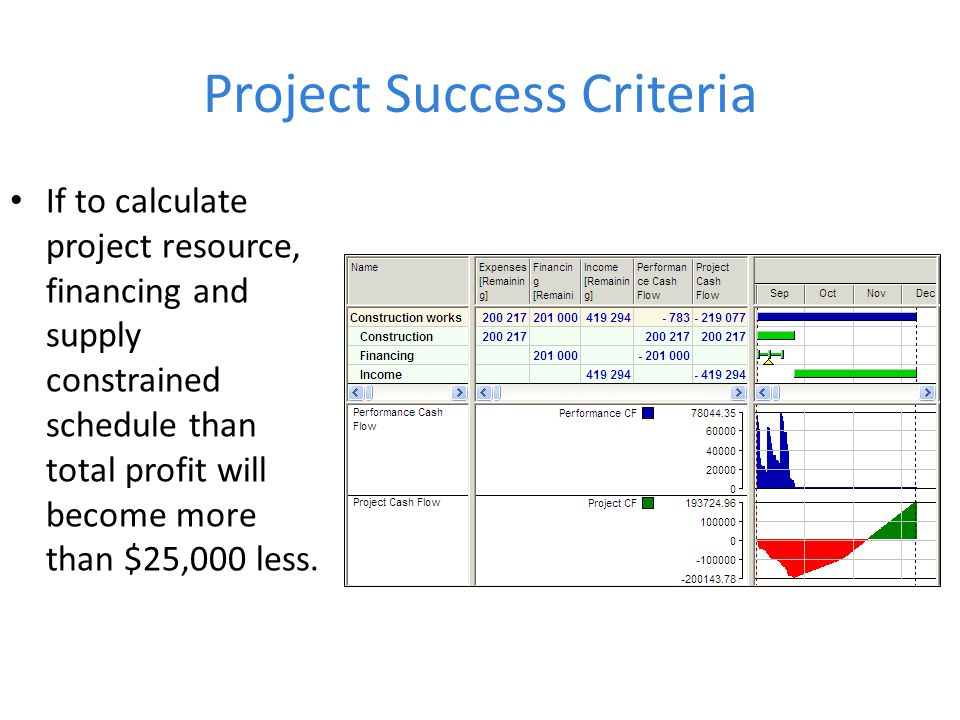 Project Success Criteria If to calculate project resource, financing and supply constrained schedule than total profit will become more than $25,000 less.