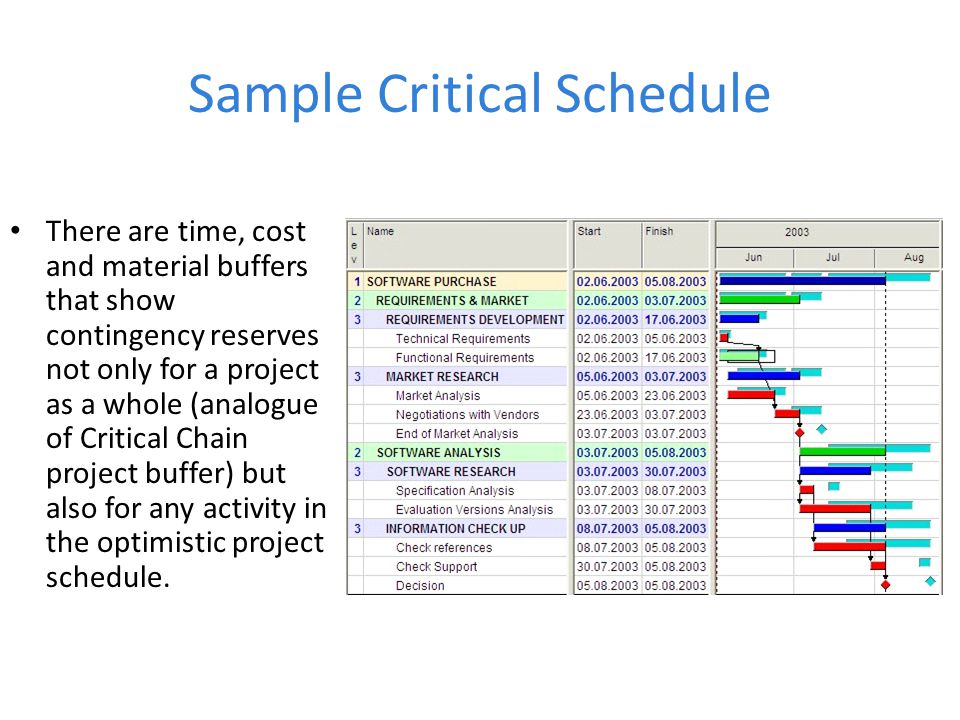 Sample Critical Schedule There are time, cost and material buffers that show contingency reserves not only for a project as a whole (analogue of Critical Chain project buffer) but also for any activity in the optimistic project schedule.