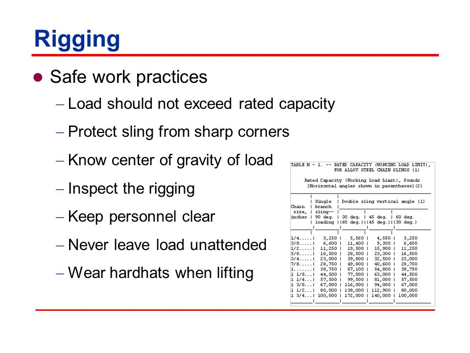 Rigging Safety issues: Using defective rigging equipment Excessive loading Lack of communication