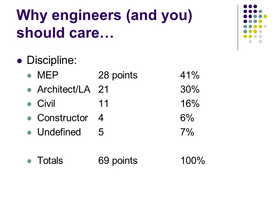 Why engineers (and you) should care… Discipline: MEP28 points41% Architect/LA2130% Civil1116% Constructor46% Undefined57% Totals69 points100%
