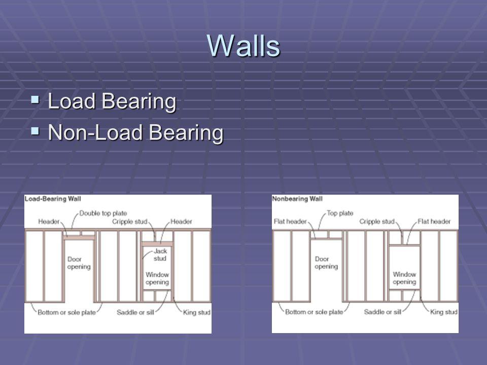 Walls Load Bearing Load Bearing Non-Load Bearing Non-Load Bearing