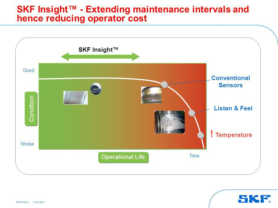 © SKF Group SKF Insight - Extending maintenance intervals and hence reducing operator cost ! Temperature Operational Life Condition Good Worse Time Co