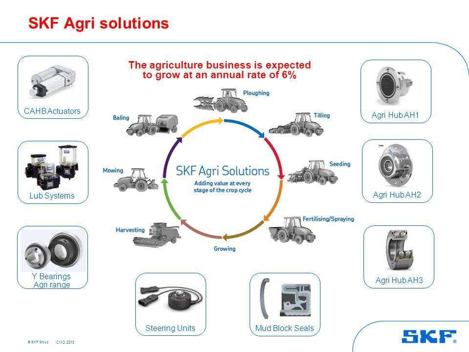© SKF Group SKF Agri solutions Y Bearings Agri range CAHB Actuators Lub Systems Steering Units Mud Block Seals Agri Hub AH1 Agri Hub AH2 Agri Hub AH3