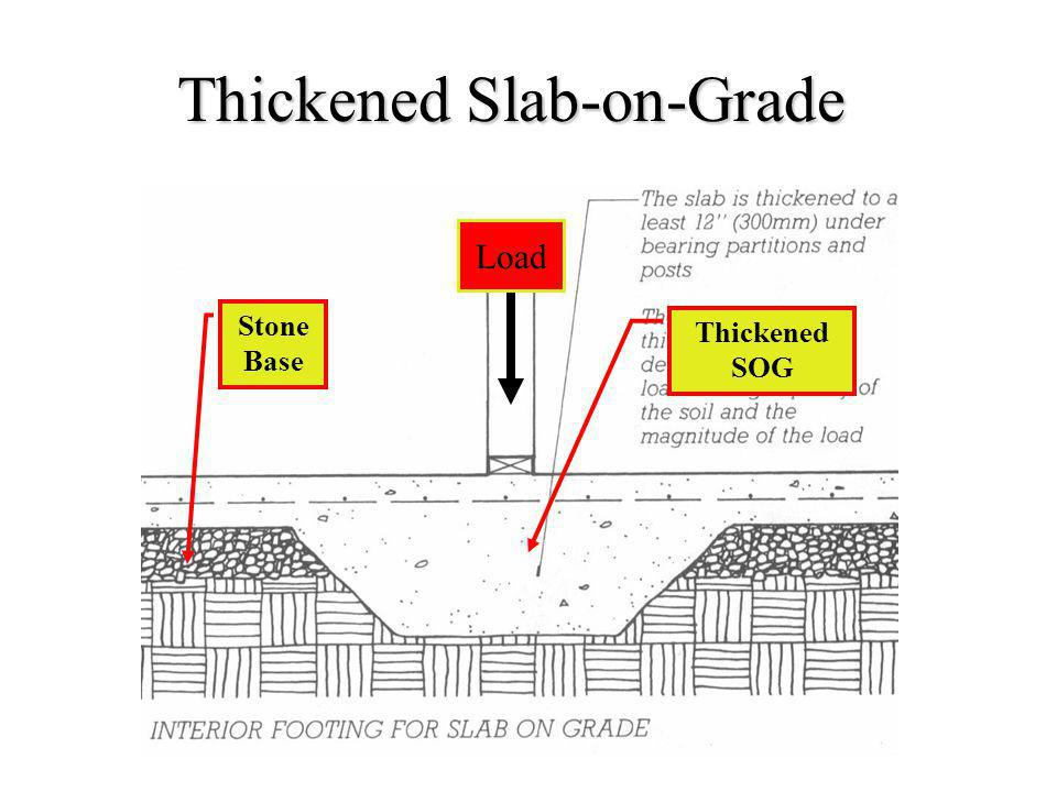 Thickened Slab-on-Grade Thickened SOG Stone Base Load