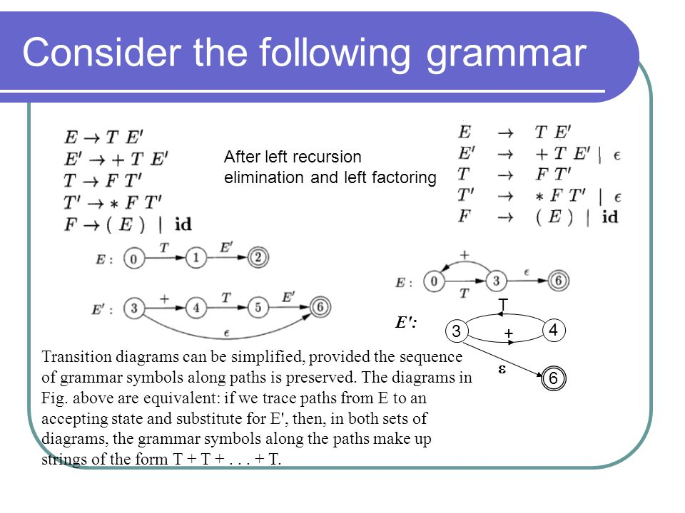 Consider the following grammar After left recursion elimination and left factoring 6 4 3 T + E': Transition diagrams can be simplified, provided the s