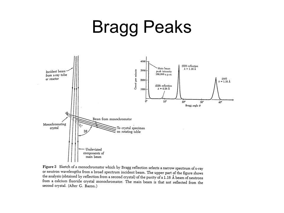 Bragg Peaks