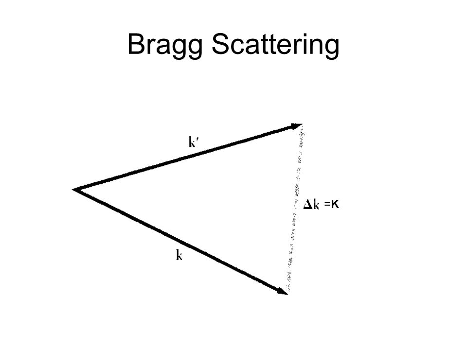 Bragg Scattering =K=K