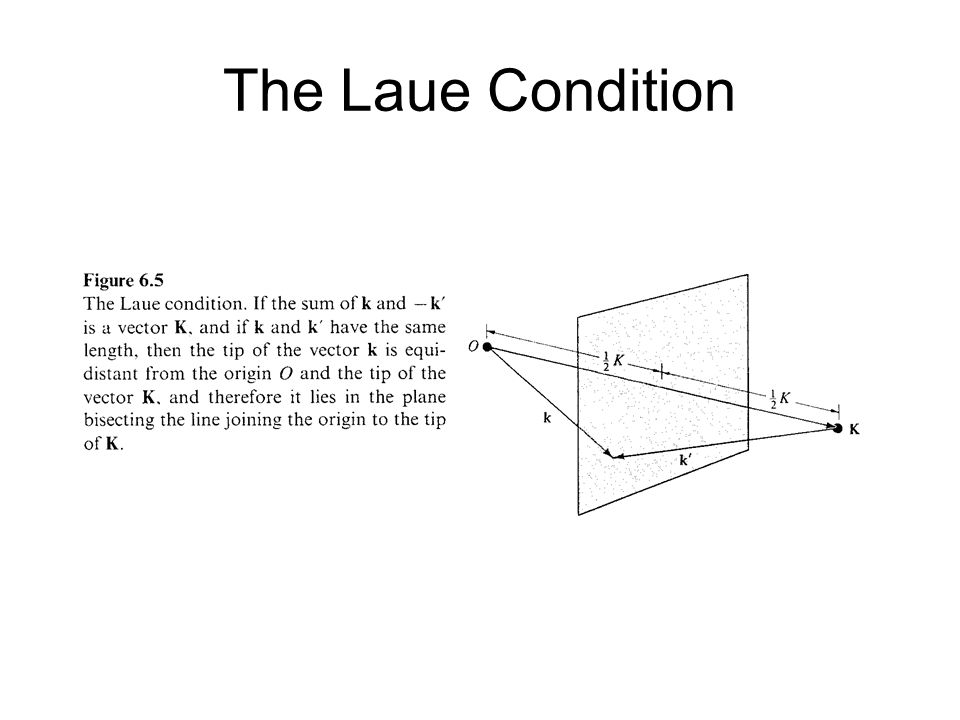 The Laue Condition