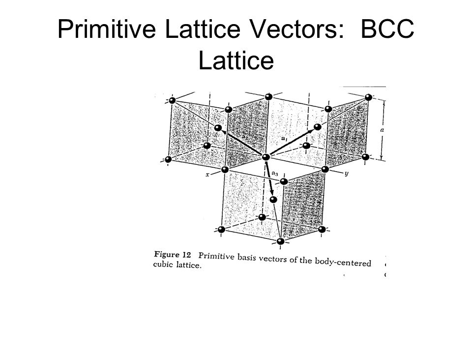 Primitive Lattice Vectors: BCC Lattice