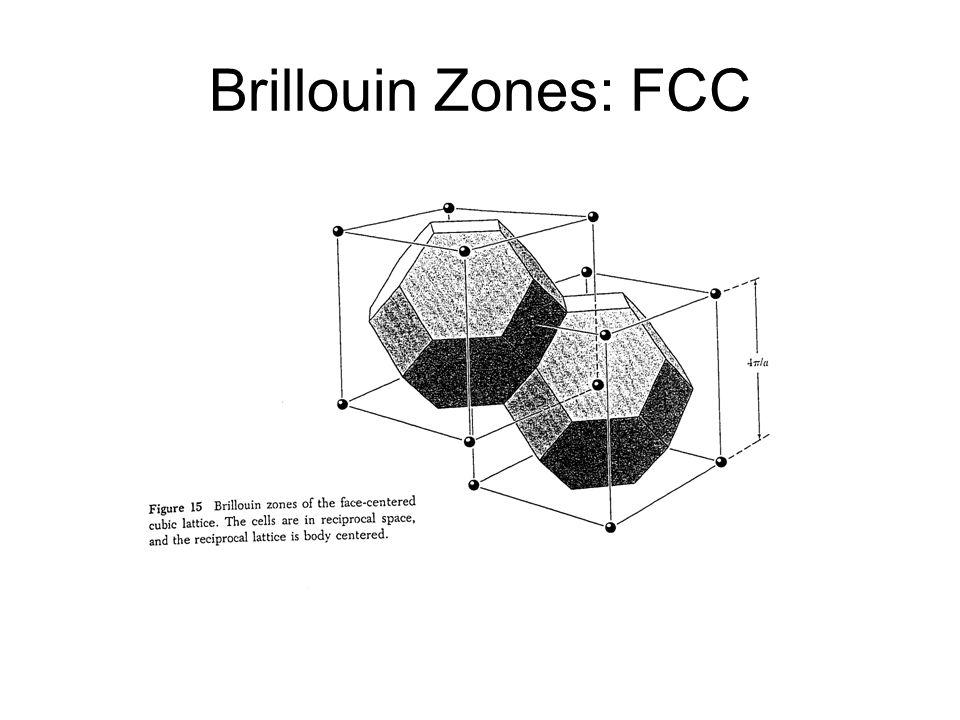 Brillouin Zones: FCC
