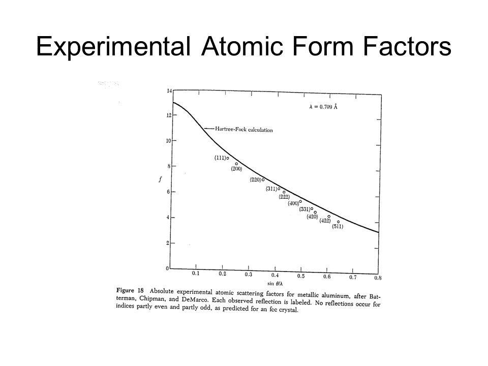 Experimental Atomic Form Factors