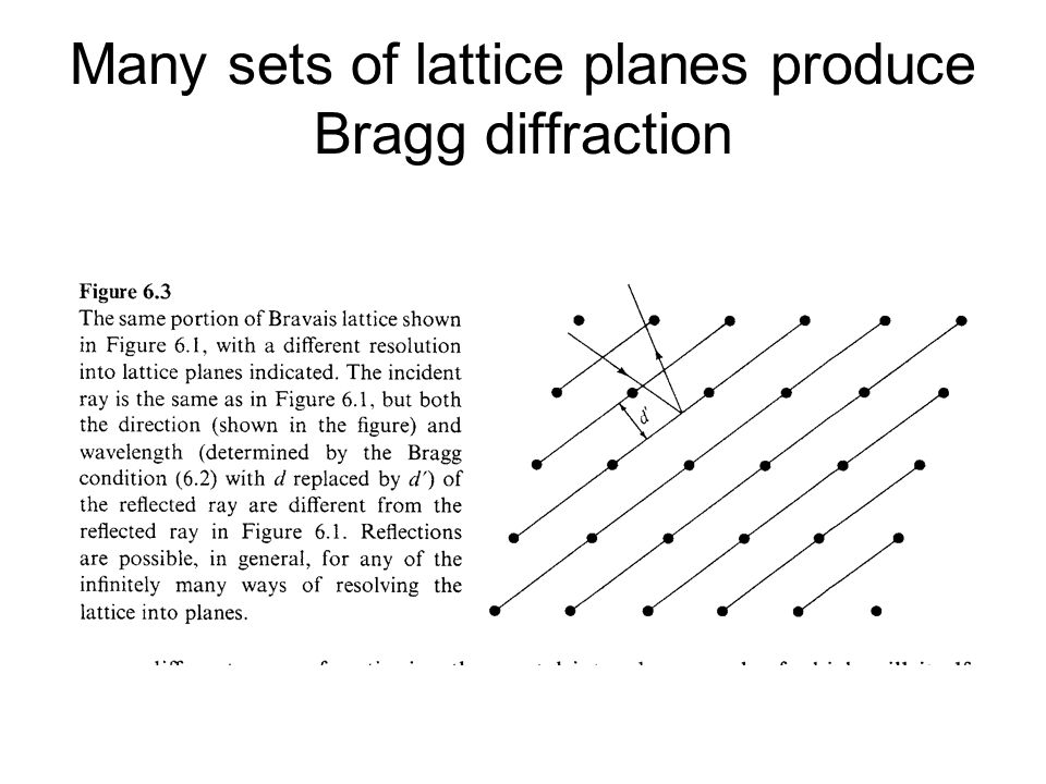 Many sets of lattice planes produce Bragg diffraction