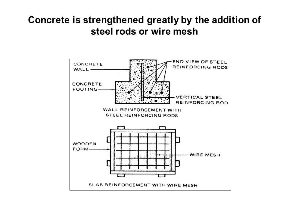 Concrete is strengthened greatly by the addition of steel rods or wire mesh