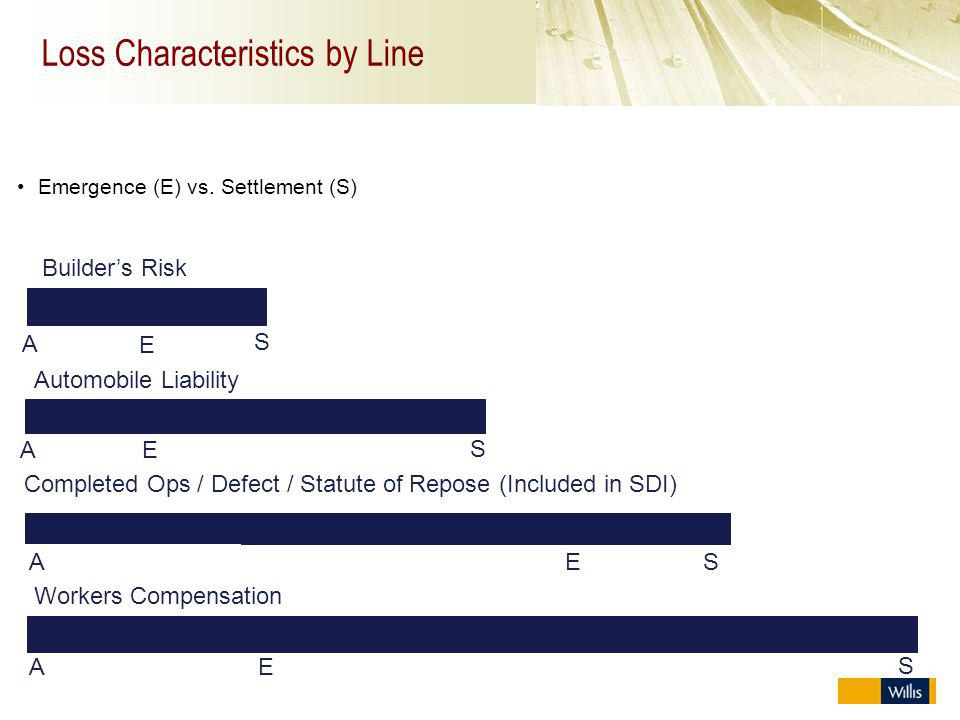 Loss Characteristics by Line Emergence (E) vs. Settlement (S) A E S AE S Completed Ops / Defect / Statute of Repose (Included in SDI) Workers Compensa