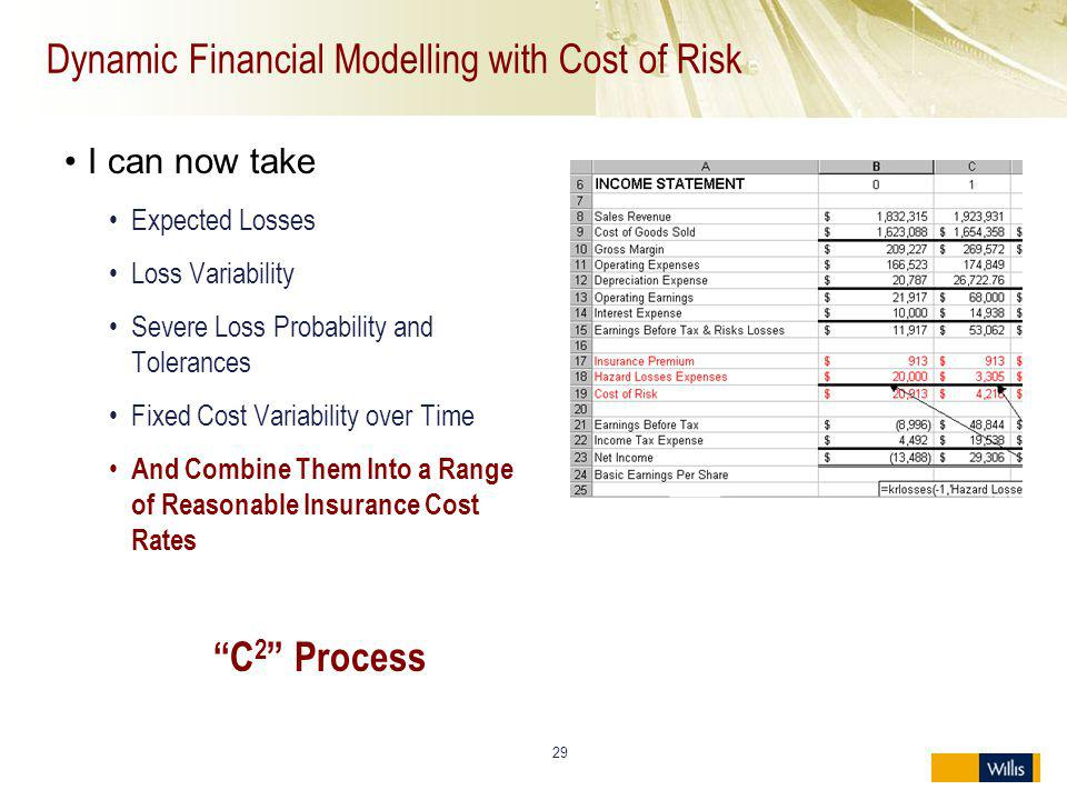 Dynamic Financial Modelling with Cost of Risk I can now take Expected Losses Loss Variability Severe Loss Probability and Tolerances Fixed Cost Variab