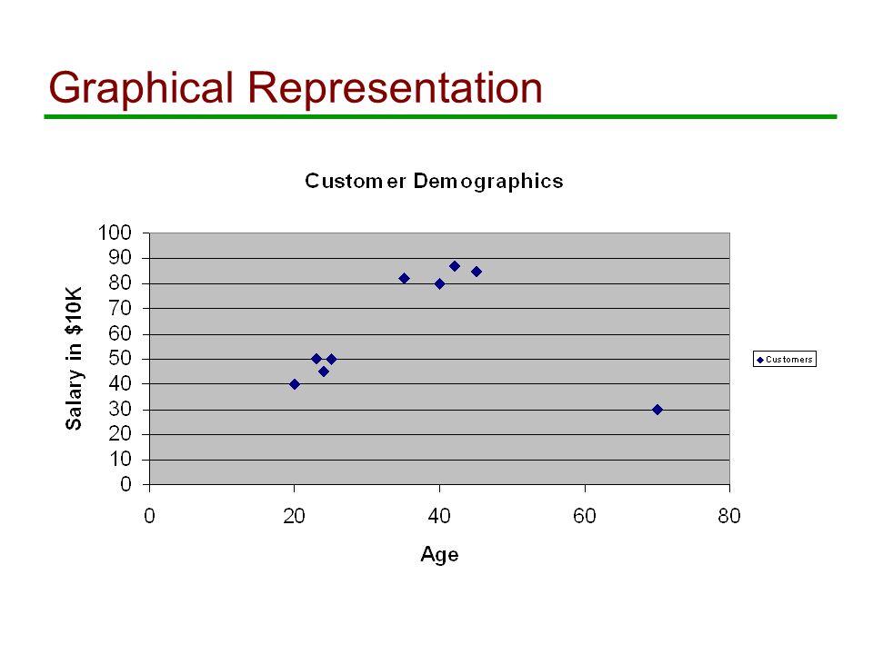 Graphical Representation