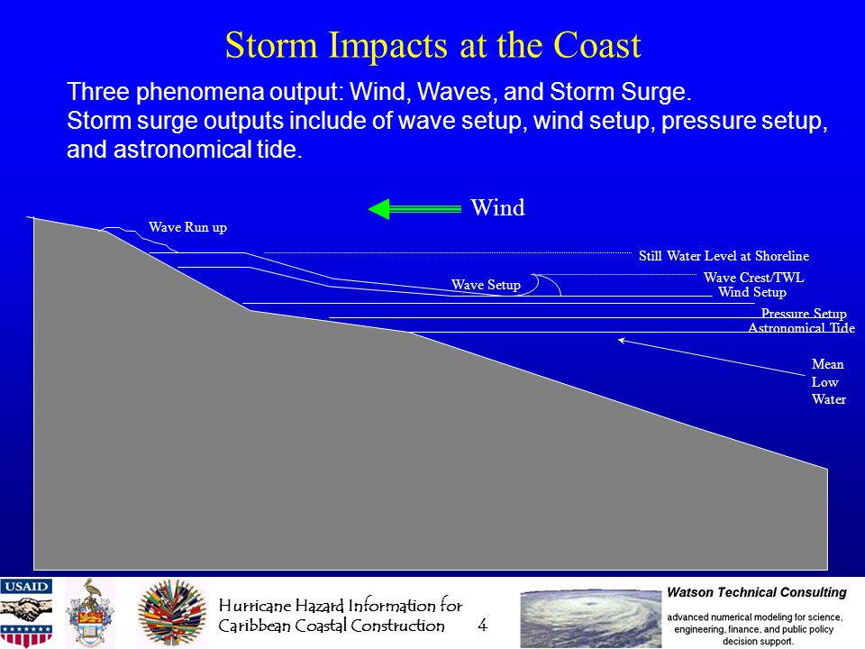 Hurricane Hazard Information for Caribbean Coastal Construction 5 Methodology Overview Simulate every Atlantic storm since 1886 (1851) with the TAOS hazard modeling system to generate the wind, wave, and storm surge at every grid cell in the study area.