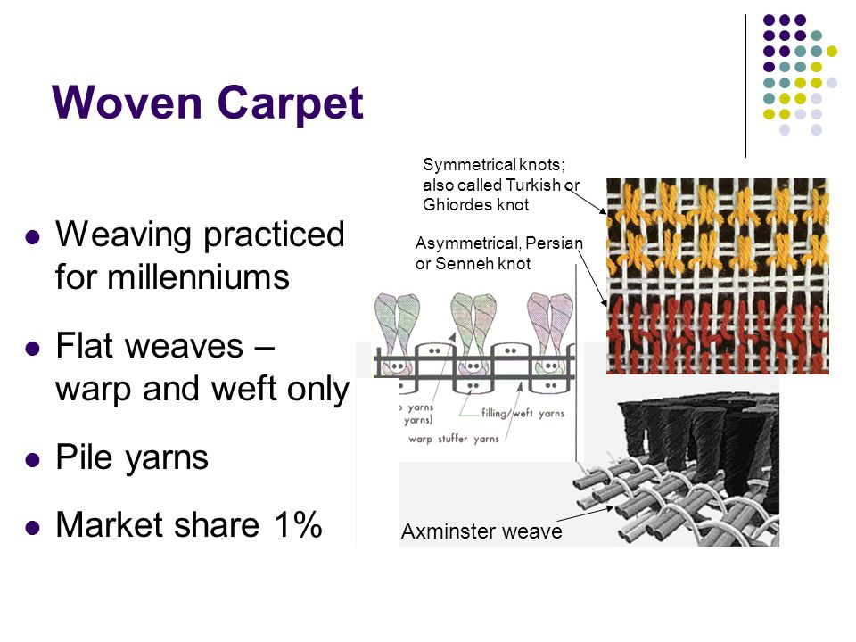 Woven Carpet Weaving practiced for millenniums Flat weaves – warp and weft only Pile yarns Market share 1% Axminster weave Symmetrical knots; also called Turkish or Ghiordes knot Asymmetrical, Persian or Senneh knot