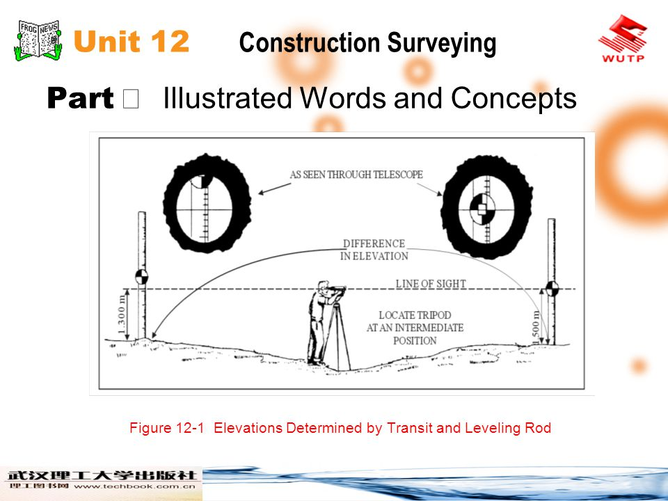 Unit 12 Construction Surveying Part Illustrated Words and Concepts Figure 12-1 Elevations Determined by Transit and Leveling Rod