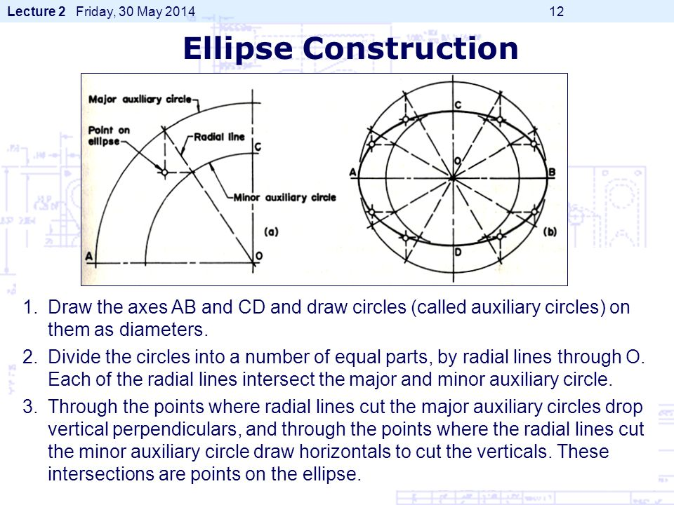 Lecture 2 Friday, 30 May 2014 12 1.Draw the axes AB and CD and draw circles (called auxiliary circles) on them as diameters. 2.Divide the circles into