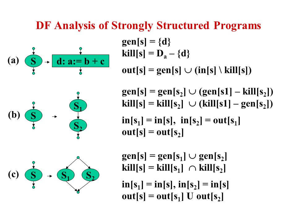 DF Analysis of Strongly Structured Programs gen[s] = {d} kill[s] = D a – {d} out[s] = gen[s] (in[s] \ kill[s]) gen[s] = gen[s 2 ] (gen[s1] – kill[s 2