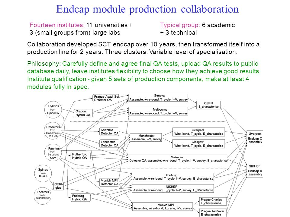 Endcap module production collaboration Fourteen institutes: 11 universities + 3 (small groups from) large labs Typical group: 6 academic + 3 technical Collaboration developed SCT endcap over 10 years, then transformed itself into a production line for 2 years.