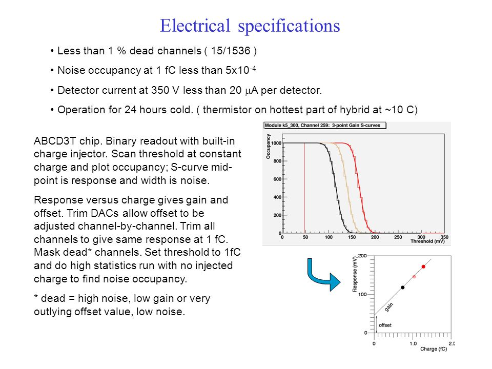 Electrical specifications Less than 1 % dead channels ( 15/1536 ) Noise occupancy at 1 fC less than 5x10 -4 Detector current at 350 V less than 20 A p