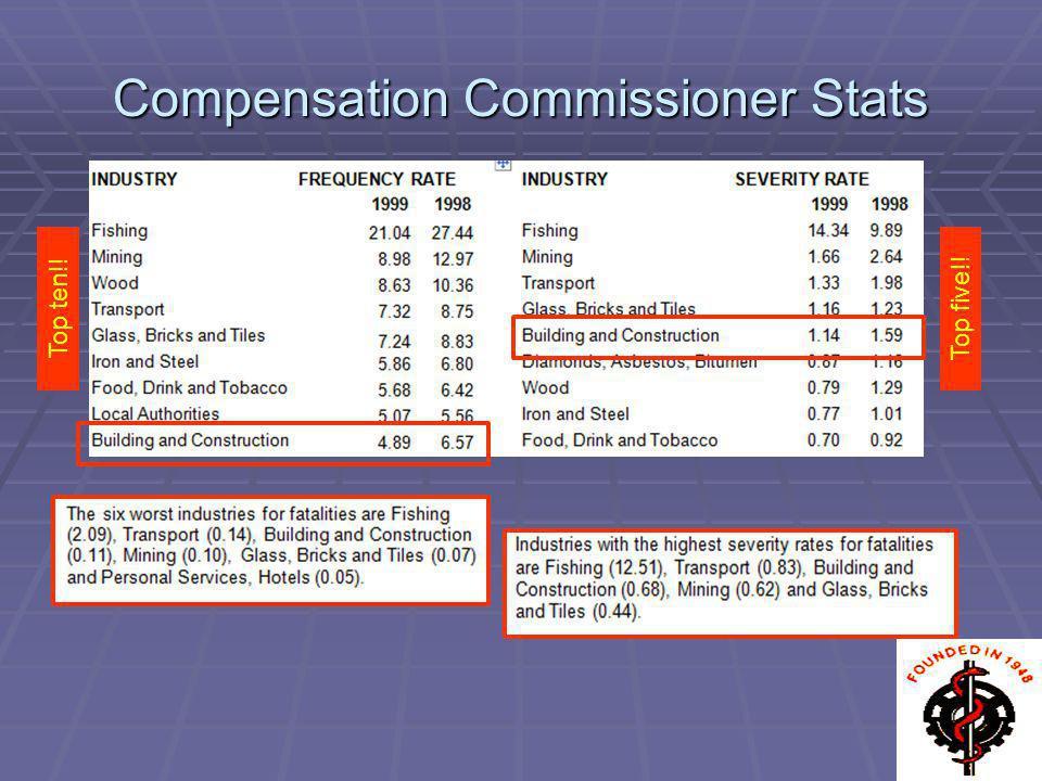 Compensation Commissioner Stats Top ten!!Top five!!