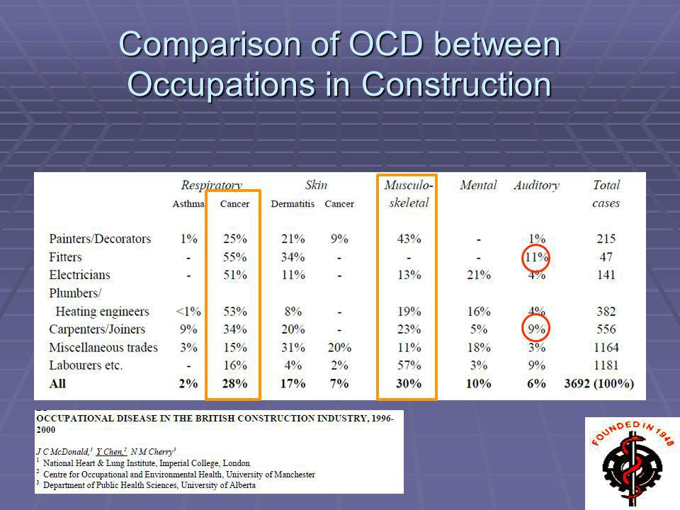 Comparison of OCD between Occupations in Construction