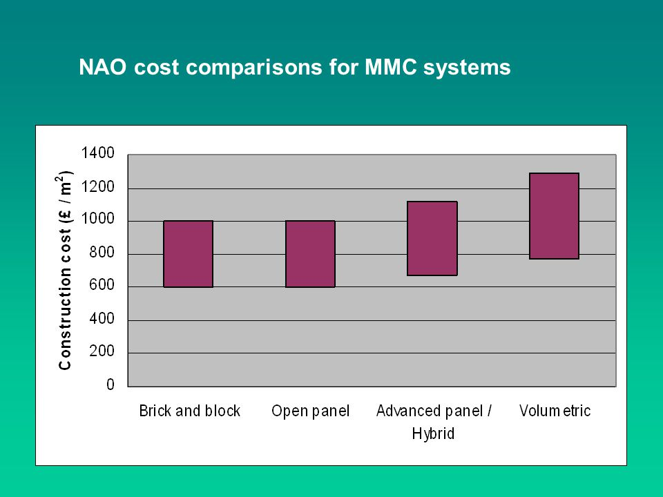 NAO cost comparisons for MMC systems