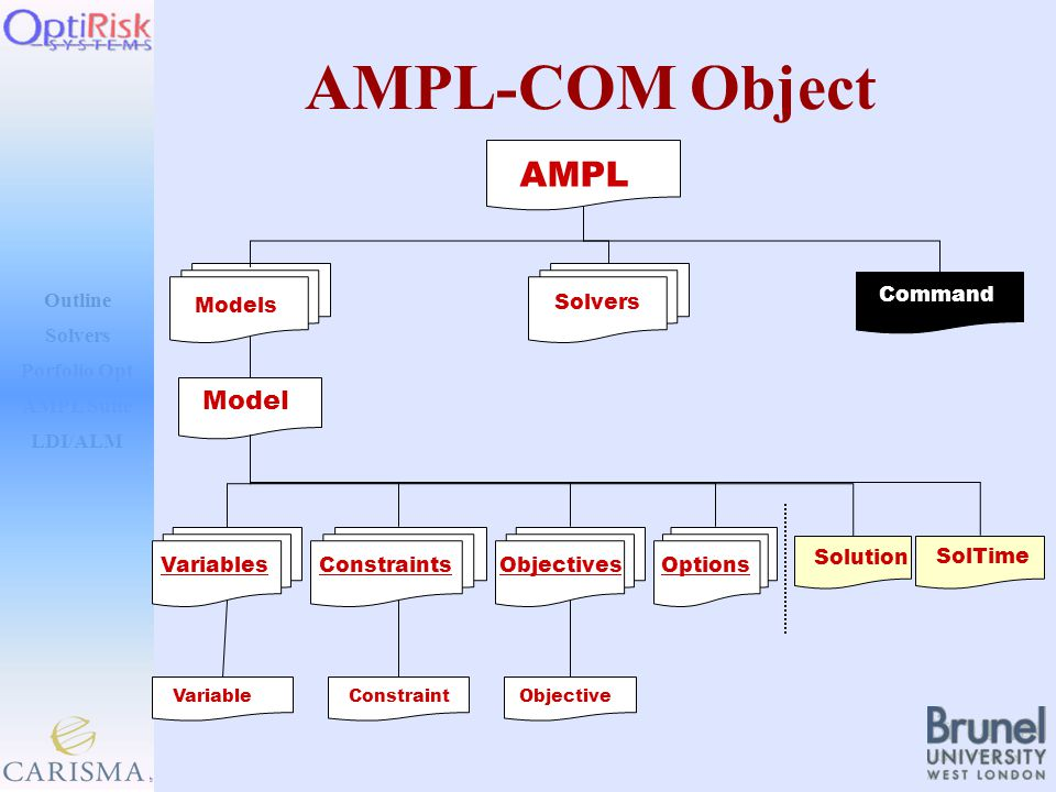 Outline Solvers AMPL Suite LDI/ALM Porfolio Opt AMPL-COM Object AMPL Models Solvers Command Model VariablesConstraintsObjectivesOptions SolTime Solution Variable Constraint Objective