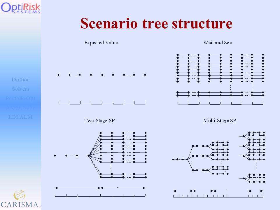 Outline Solvers AMPL Suite LDI/ALM Porfolio Opt Scenario tree structure