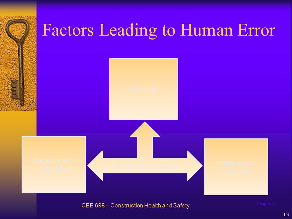 Chapter 3 13 Factors Leading to Human Error CEE 698 – Construction Health and Safety Inappropriate Activities Overload Inappropriate Response Human Er