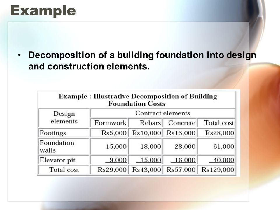 Example Decomposition of a building foundation into design and construction elements.