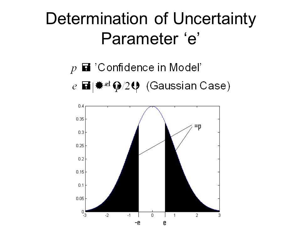 Determination of Uncertainty Parameter e