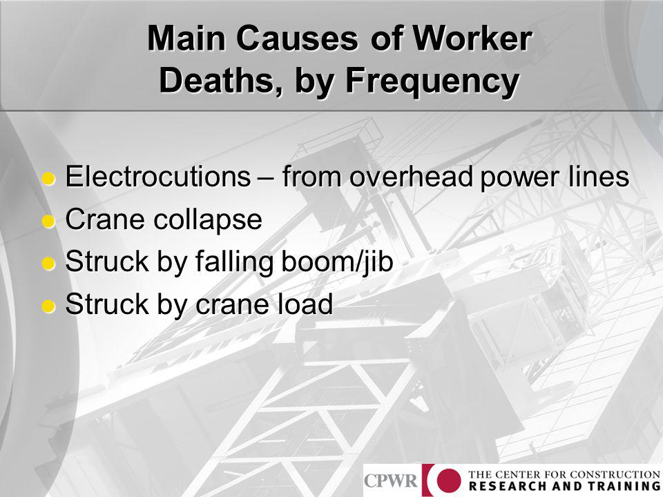 Main Causes of Worker Deaths, by Frequency Electrocutions – from overhead power lines Electrocutions – from overhead power lines Crane collapse Crane